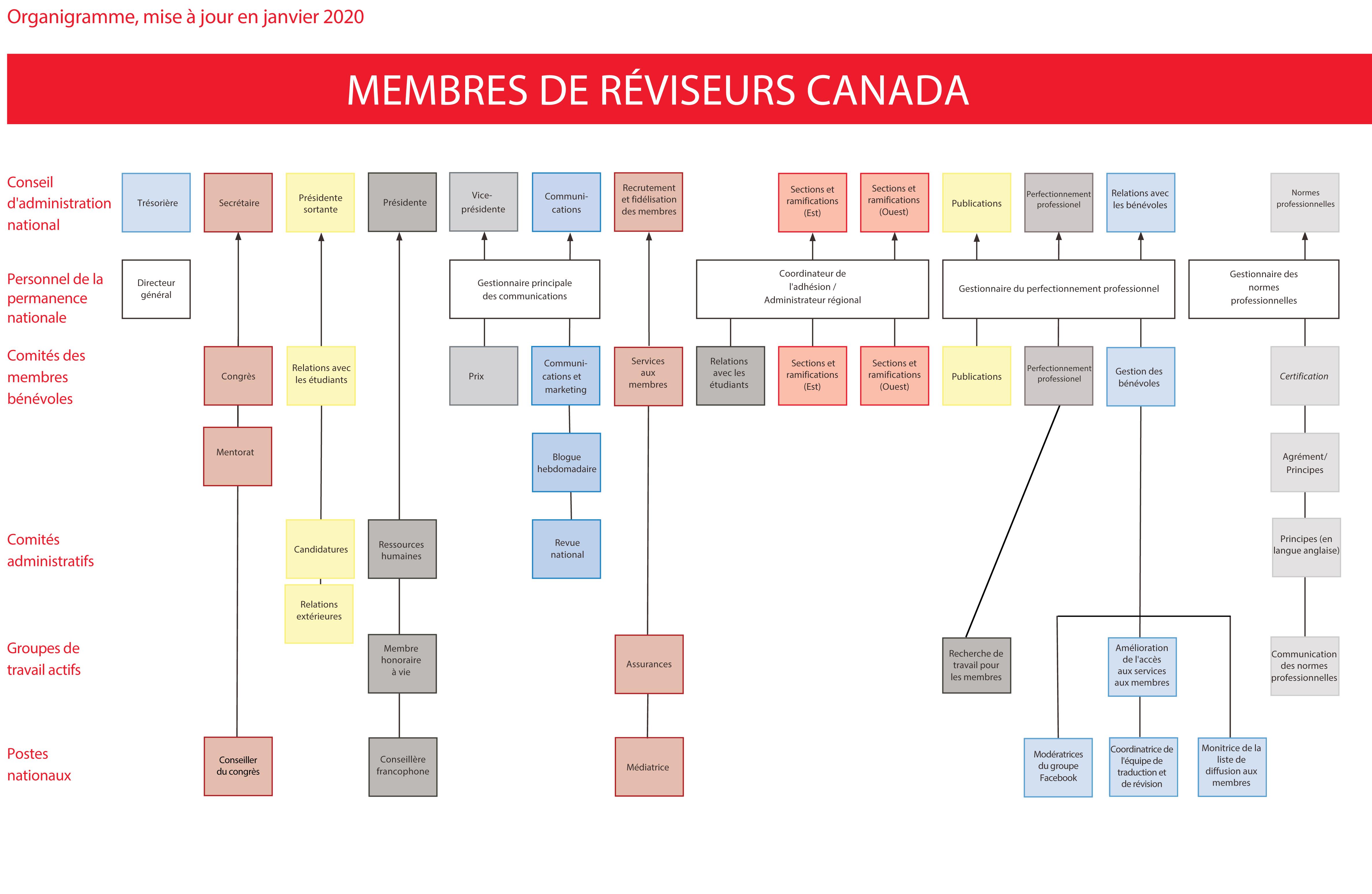 Organigramme de Réviseurs Canada (janvier 2020)