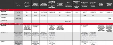 2018 tableau comparatif des avantages de l'adhésion à différentes associations