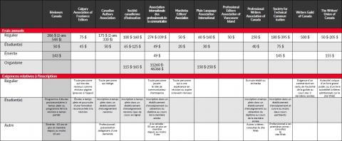 2019 Tableau comparatif des avantages de l'adhésion