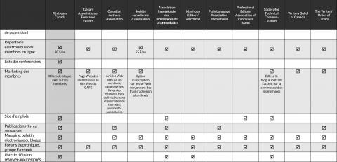 Tableau comparatif des avantages de l'adhésion à différentes associations (septembre 2020) (page 2)