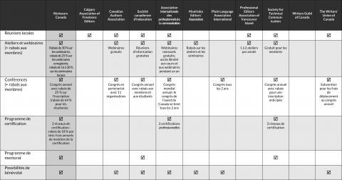 Tableau comparatif des avantages de l'adhésion à différentes associations (septembre 2020) (page 3)