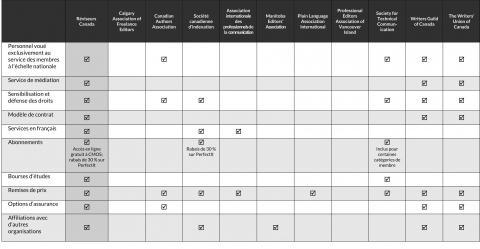 Tableau comparatif des avantages de l'adhésion à différentes associations (septembre 2020) (page 4)