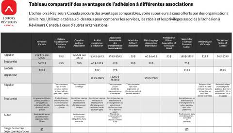 Tableau comparatif des avantages de l'adhésion à différentes associations (septembre 2020)